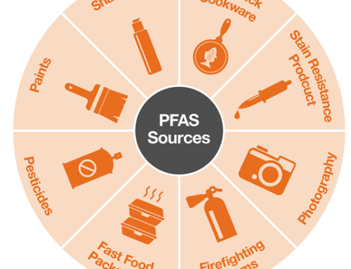 York Labs Offers Reliable RUSH PFAS Analyses in Greater-NYC Area